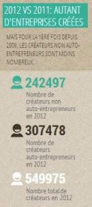 Infographie entrepreneurs en France par Eric Ingargiola sur générations entrepreneurs