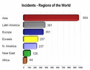 Nombre d'incidents causés par de faux médicaments, par année. Graphique de PSI (domaine public).