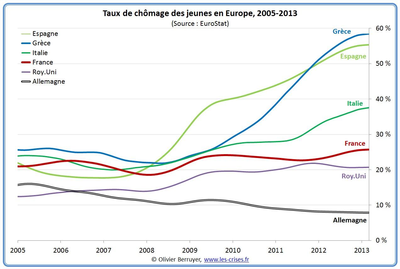 Le taux de chômage des jeunes en Europe de 2005-13 via Les crises, domaine public