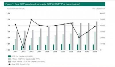 le PIB de Madagascar entre 2001 et 2011 - Domaine public