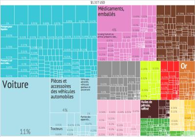 Exportaciones alemanas por productos. Diagrama de árbol, vía Gordon.silvermanaz123 CC BY-SA 4.0