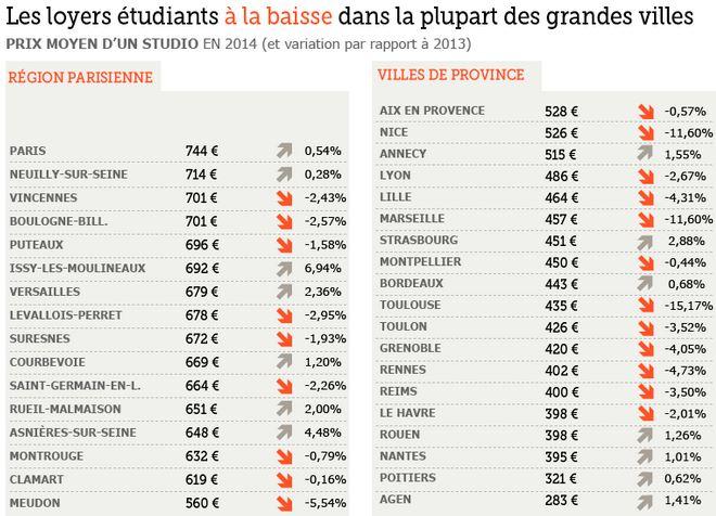 Infographie sur le loyer des étudiants en France - via location-etudiant.fr