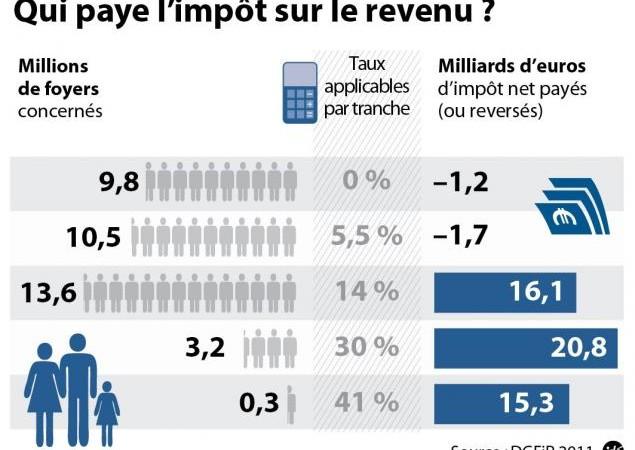Comment l'impôt sur le revenu sera réparti ? via le SNUL - CC BY 3.0