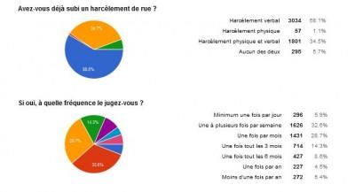 Pourcentage de personnes ayant subi un harcèlement - via sondage Google