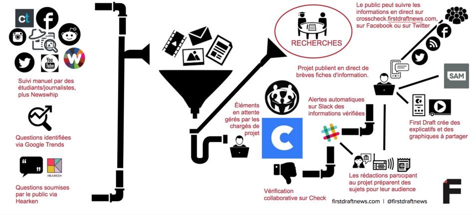 CrossCheck infographie